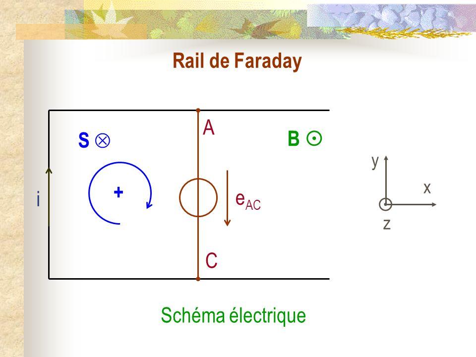 Rail de Faraday B A C i y x z S + Schéma électrique e AC