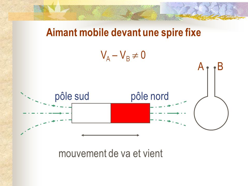 V A – V B 0 pôle sudpôle nord AB Aimant mobile devant une spire fixe mouvement de va et vient
