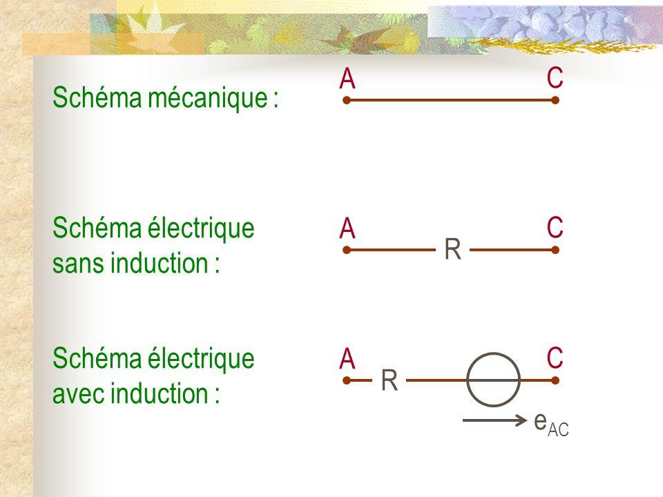 Schéma mécanique : A C Schéma électrique sans induction : A C R Schéma électrique avec induction : A C R e AC