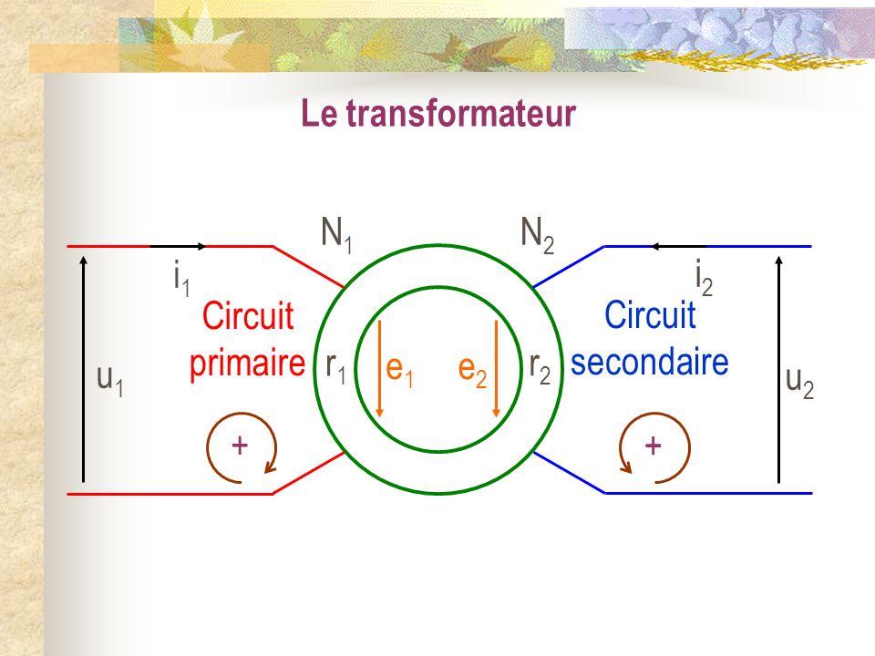 Le transformateur Circuit primaire Circuit secondaire + + N1N1 r1r1 N2N2 r2r2 e1e1 e2e2 u1u1 i1i1 u2u2 i2i2