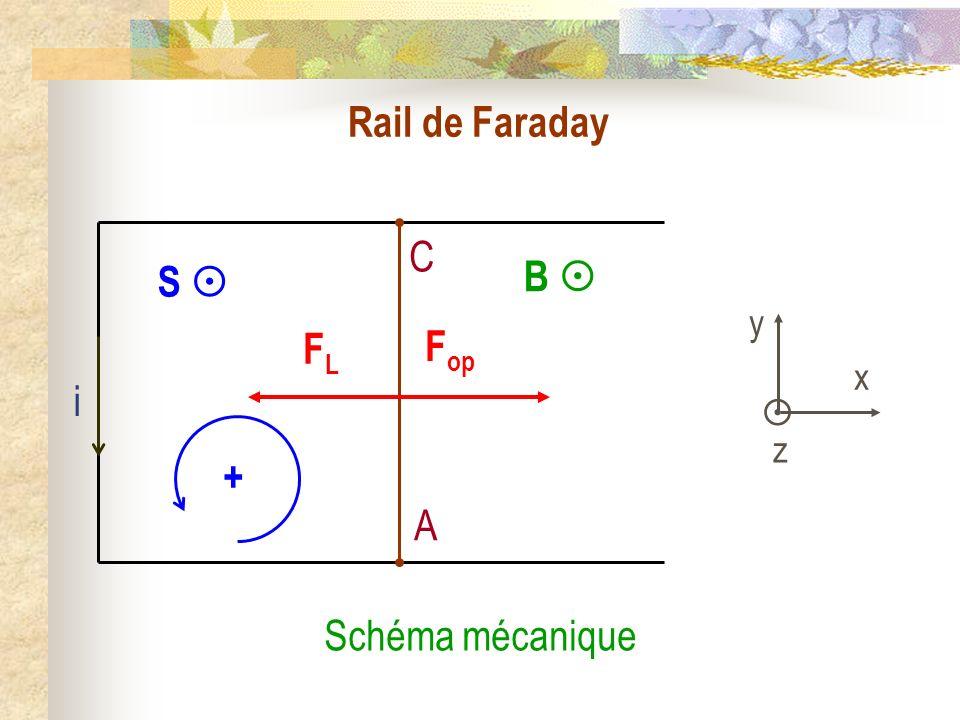 Rail de Faraday B C A F op FLFL i y x z S + Schéma mécanique