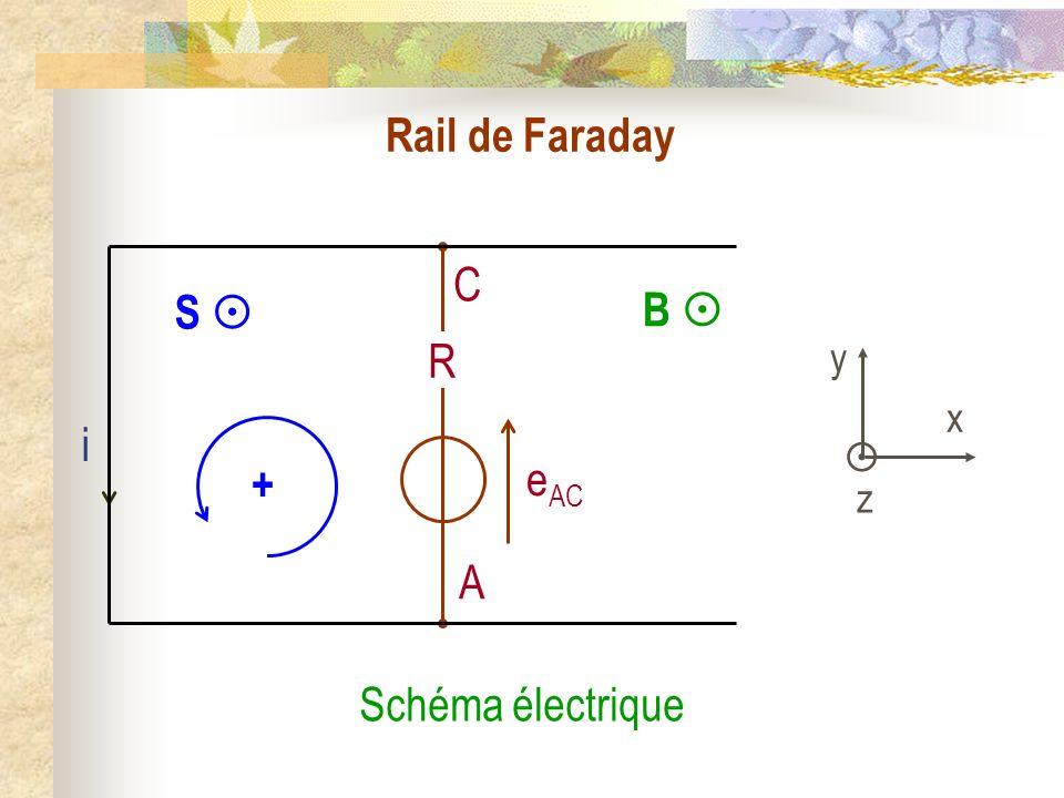 Rail de Faraday Schéma électrique B i y x z S + C A e AC R