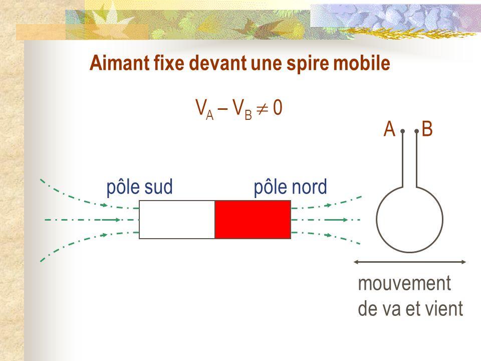 V A – V B 0 pôle sudpôle nord AB Aimant fixe devant une spire mobile mouvement de va et vient