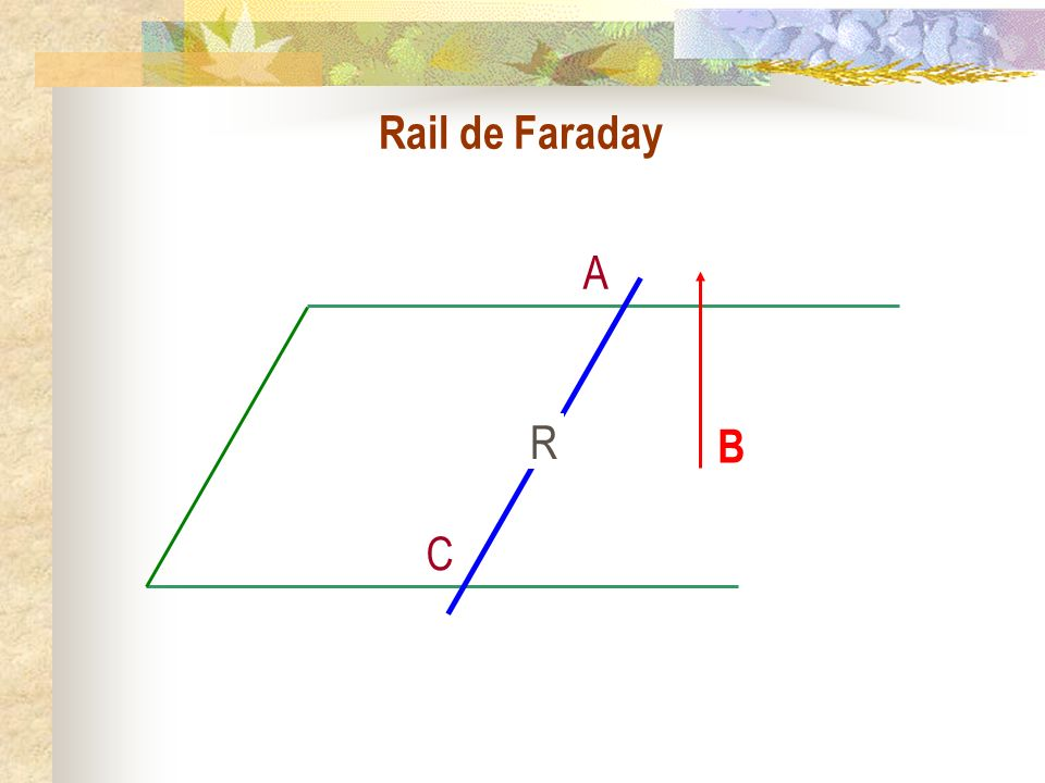 Les phénomènes dinduction électromagnétiques IV) Circuit mobile dans un champ permanent : Cas de Lorentz 1) Le champ électromoteur a) Le rail de Faraday 2) Exemples b) Le ralentisseur