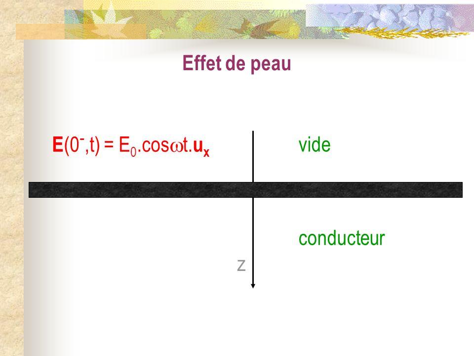 Effet de peau z vide conducteur E (0 -,t) = E 0.cos t. u x