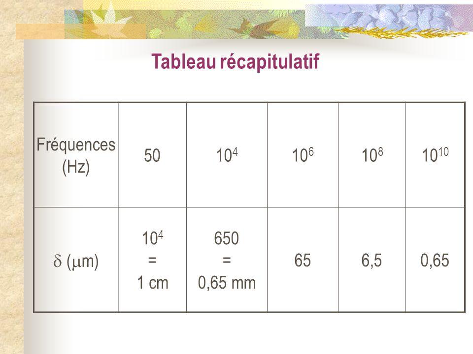 Tableau récapitulatif Fréquences (Hz) 5010 4 10 6 10 810 ( m) 10 4 = 1 cm 650 = 0,65 mm 656,50,65