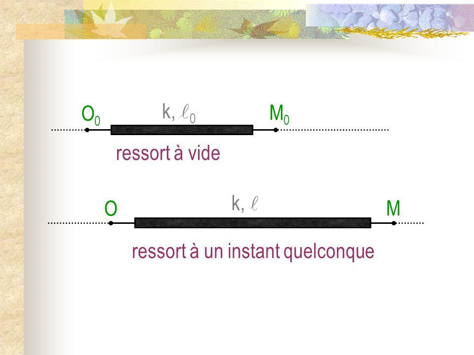 M O M0M0 O0O0 ressort à vide k, 0 ressort à un instant quelconque k,