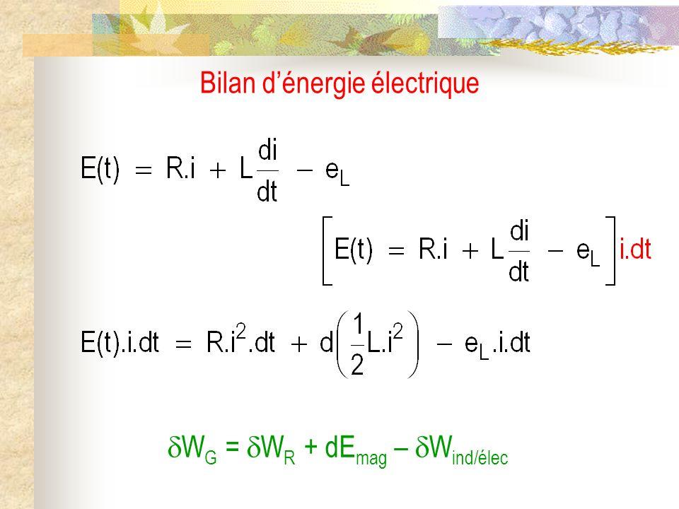 Bilan dénergie électrique W G = W R + dE mag – W ind/élec