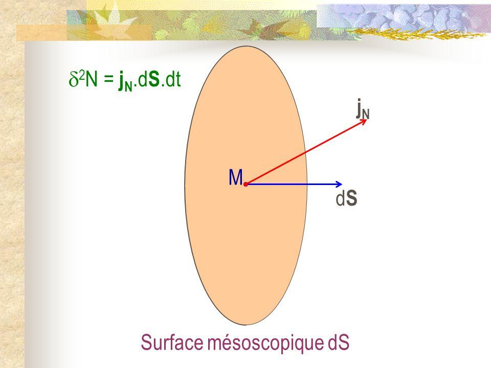 2 N = j N.d S.dt Surface mésoscopique dS dSdS M jNjN