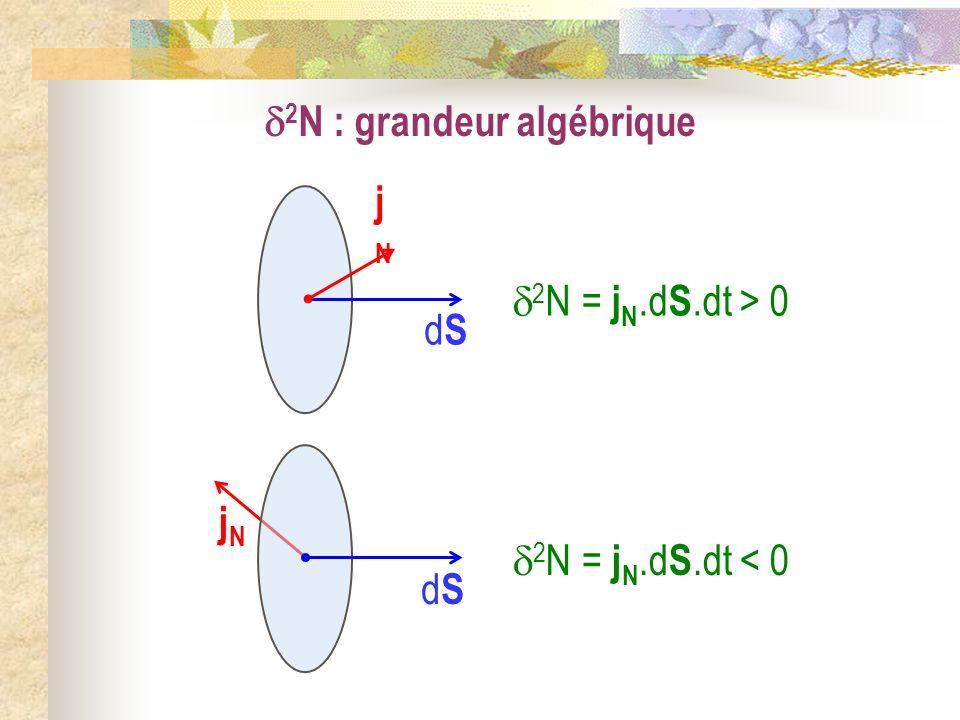 2 N = j N.d S.dt > 0 dSdS jNjN 2 N : grandeur algébrique 2 N = j N.d S.dt < 0 dSdS jNjN