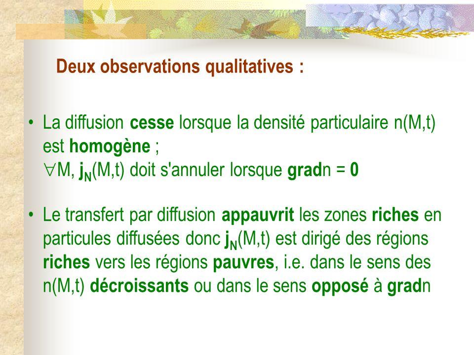 Deux observations qualitatives : La diffusion cesse lorsque la densité particulaire n(M,t) est homogène ; M, j N (M,t) doit s'annuler lorsque grad n =
