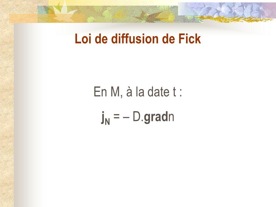 Loi de diffusion de Fick En M, à la date t : j N = – D. grad n
