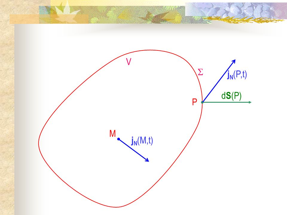M V j N (M,t) d S (P) j N (P,t) P