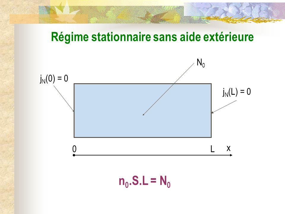 N0N0 j N (0) = 0 j N (L) = 0 Régime stationnaire sans aide extérieure n 0.S.L = N 0 0L x