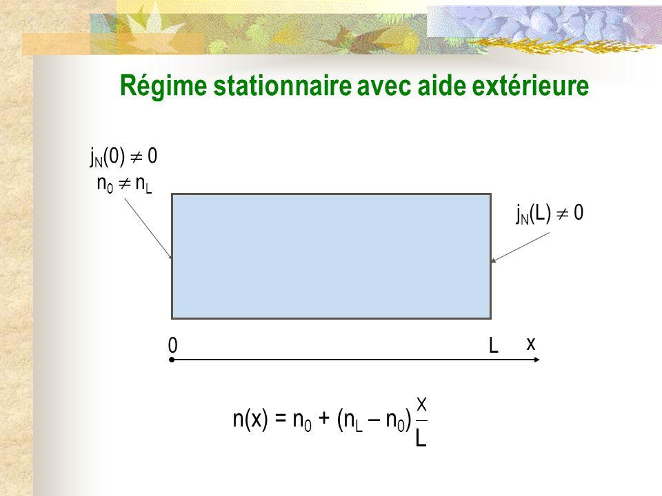 j N (L) 0 Régime stationnaire avec aide extérieure 0L x n(x) = n 0 + (n L – n 0 ) n 0 n L j N (0) 0