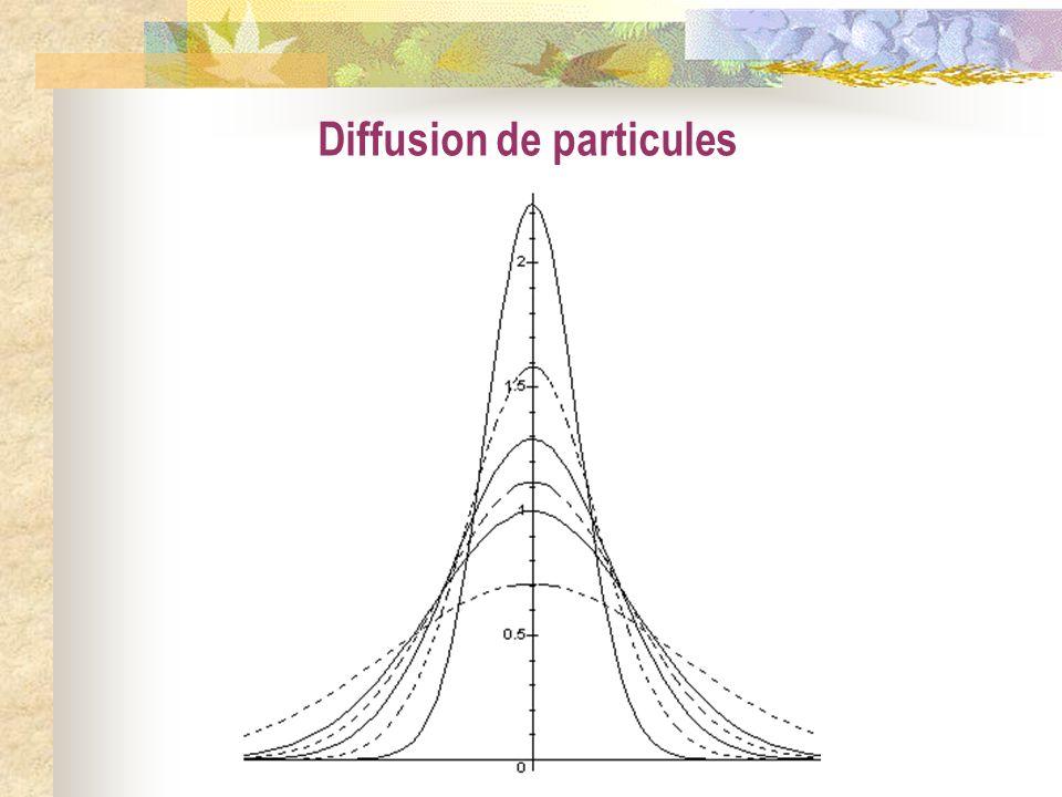 Diffusion de particules