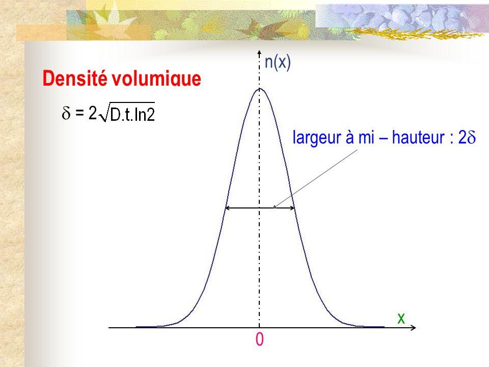 Densité volumique 0 x n(x) largeur à mi – hauteur : 2 = 2
