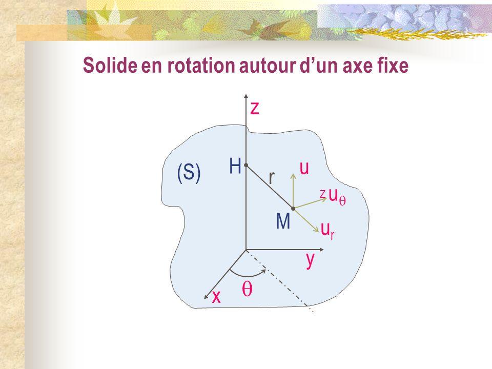 Solide en rotation autour dun axe fixe (S) x y z urur u uzuz M r H