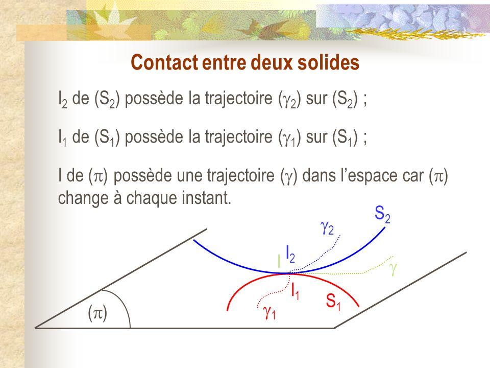 I2I2 I1I1 I S1S1 S2S2 2 1 ( ) Contact entre deux solides I 2 de (S 2 ) possède la trajectoire ( 2 ) sur (S 2 ) ; I 1 de (S 1 ) possède la trajectoire