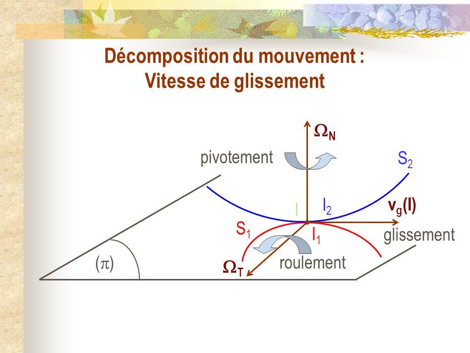 I2I2 I1I1 I S1S1 S2S2 ( ) Décomposition du mouvement : Vitesse de glissement N pivotement T roulement glissement v g (I)