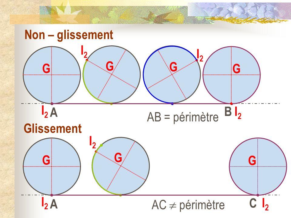 G I2I2 A G I2I2 G I2I2 G I2I2 Non – glissement Glissement AC périmètre AB = périmètre B G I2I2 G I2I2 A G I2I2 C