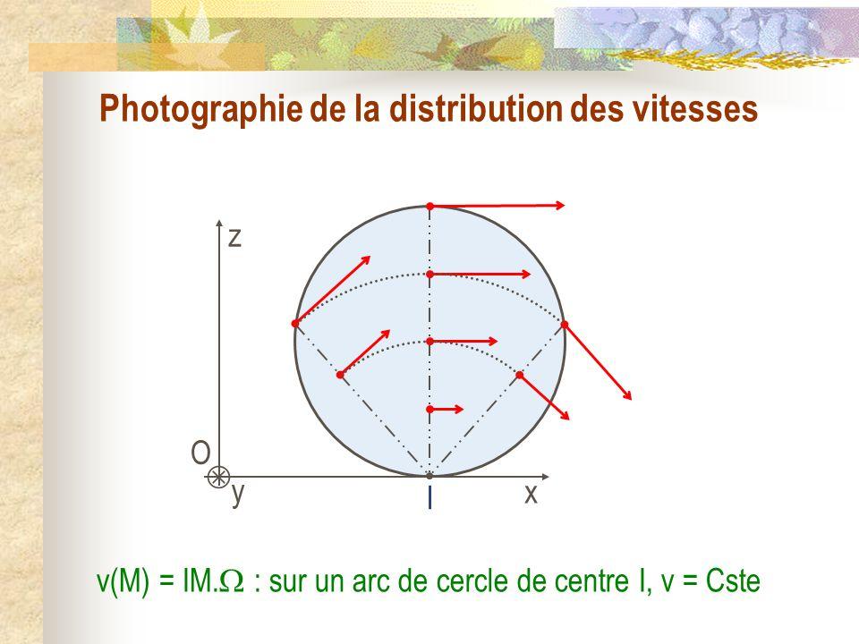 Photographie de la distribution des vitesses O y x z I v(M) = IM. : sur un arc de cercle de centre I, v = Cste