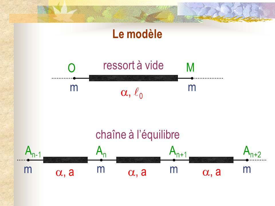 Chaîne infinie doscillateurs couplés ; Équation de DAlembert I) Chaîne infinie doscillateurs couplés 1) Le modèle 2) Étude du mouvement a) Rappels