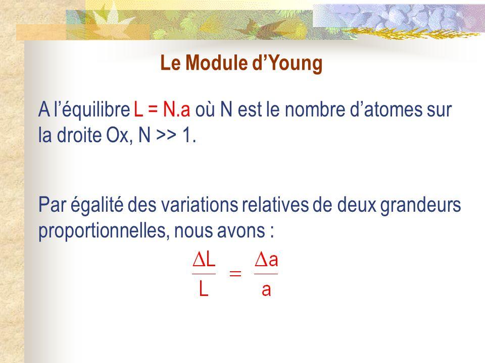 Le Module dYoung Par égalité des variations relatives de deux grandeurs proportionnelles, nous avons : A léquilibre L = N.a où N est le nombre datomes sur la droite Ox, N >> 1.