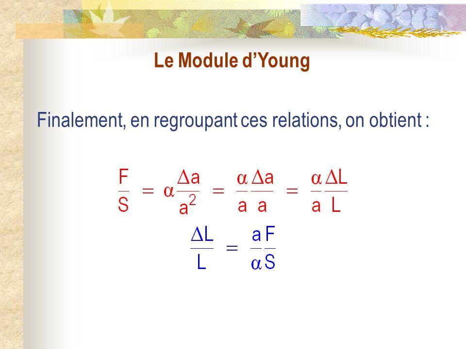 Le Module dYoung Finalement, en regroupant ces relations, on obtient :