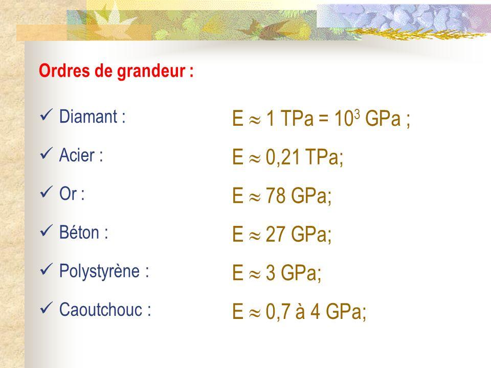 Ordres de grandeur : Diamant : Acier : Or : Béton : Polystyrène : E 1 TPa = 10 3 GPa ; E 0,21 TPa; E 78 GPa; E 27 GPa; E 3 GPa; E 0,7 à 4 GPa; Caoutch