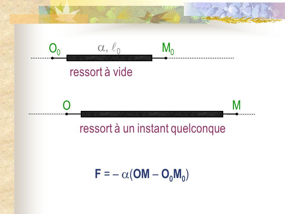 M0M0 O0O0 ressort à vide, 0 F = – ( OM – O 0 M 0 ) M O ressort à un instant quelconque