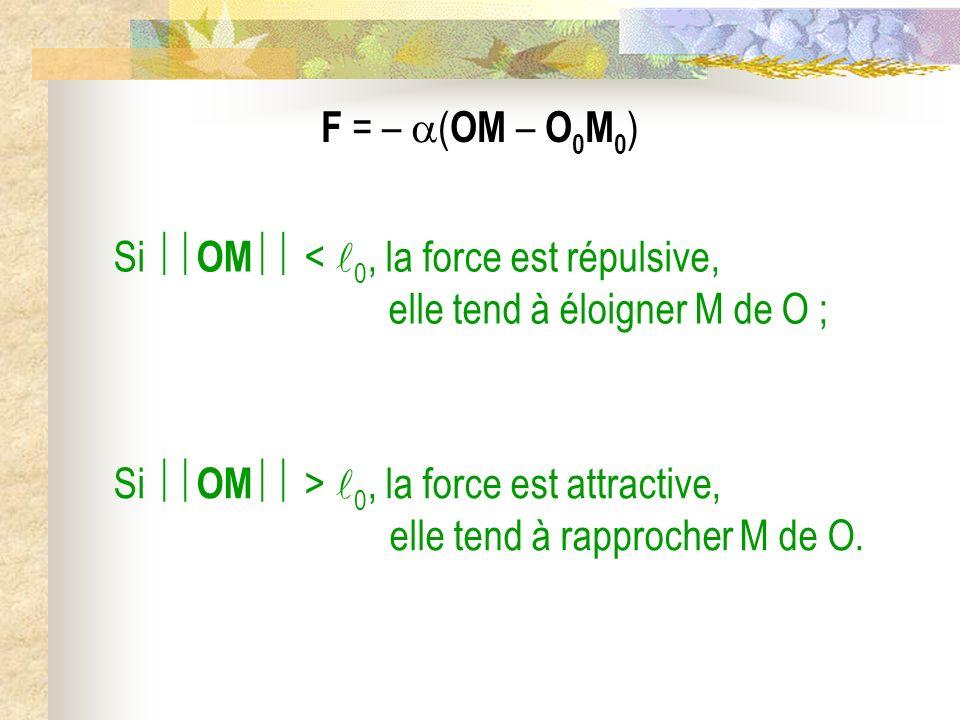 F = – ( OM – O 0 M 0 ) Si OM < 0, la force est répulsive, elle tend à éloigner M de O ; Si OM > 0, la force est attractive, elle tend à rapprocher M d