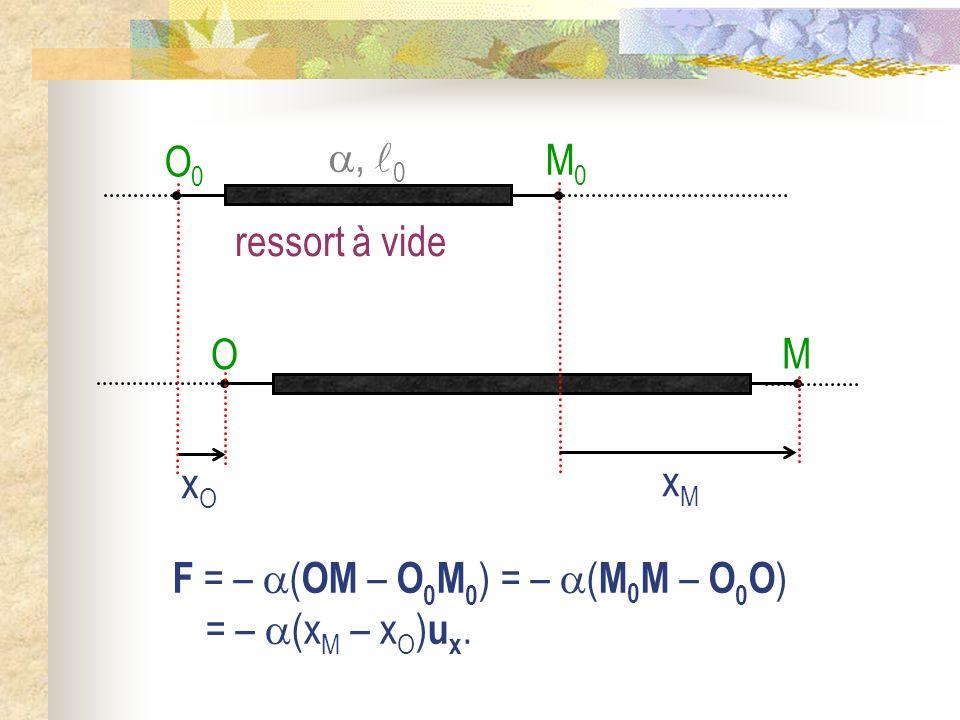 M O xOxO xMxM M0M0 O0O0 ressort à vide, 0 F = – ( OM – O 0 M 0 ) = – ( M 0 M – O 0 O ) = – (x M – x O ) u x.