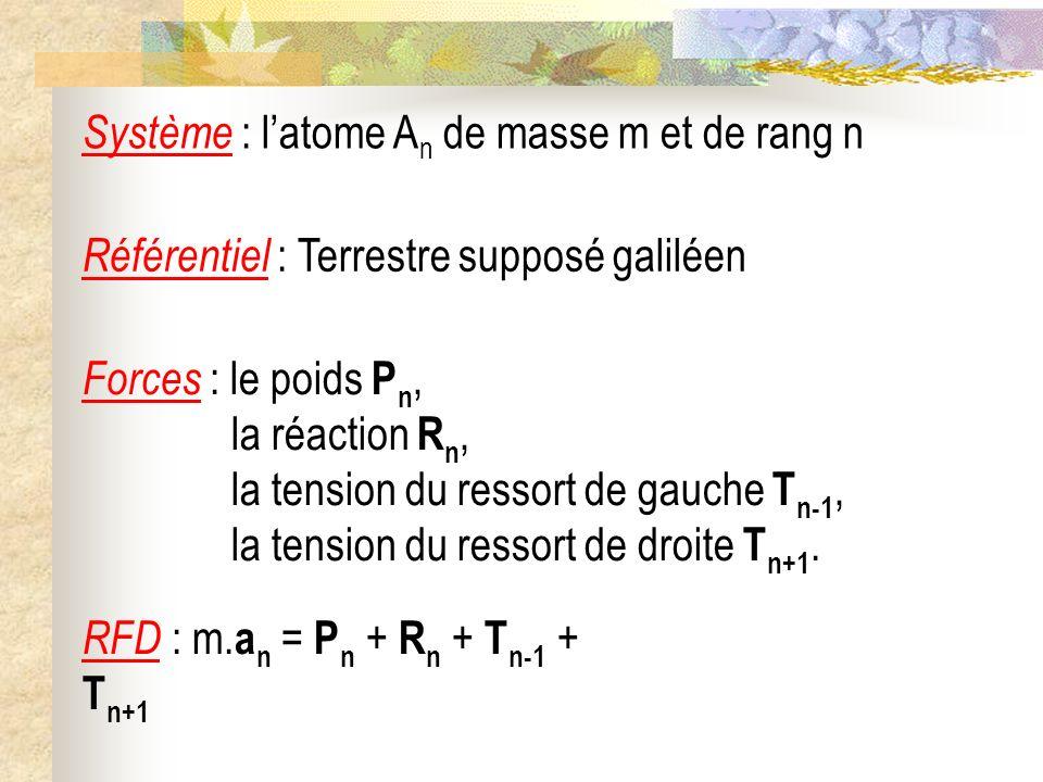Système : latome A n de masse m et de rang n Référentiel : Terrestre supposé galiléen Forces : le poids P n, la réaction R n, la tension du ressort de