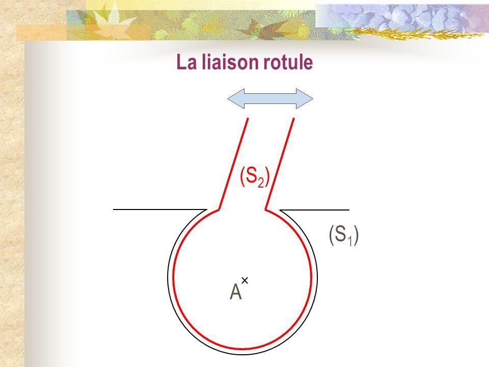 La liaison rotule A (S 1 ) (S 2 )