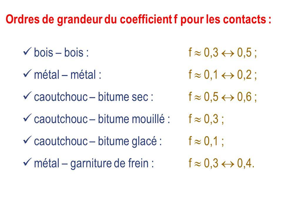 Ordres de grandeur du coefficient f pour les contacts : bois – bois : métal – métal : caoutchouc – bitume sec : caoutchouc – bitume mouillé : caoutcho