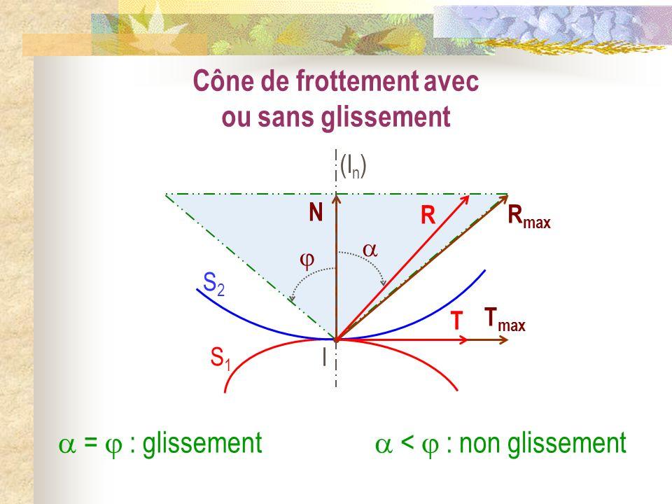 Cône de frottement avec ou sans glissement = : glissement < : non glissement I S1S1 S2S2 (I n ) N R max T max T R