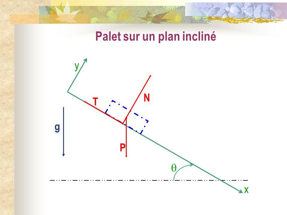 Palet sur un plan incliné T N P g y x