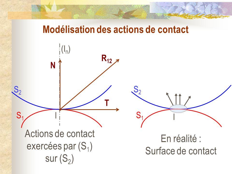Modélisation des actions de contact I S1S1 S2S2 (I n ) N R 12 T Actions de contact exercées par (S 1 ) sur (S 2 ) I S1S1 S2S2 En réalité : Surface de