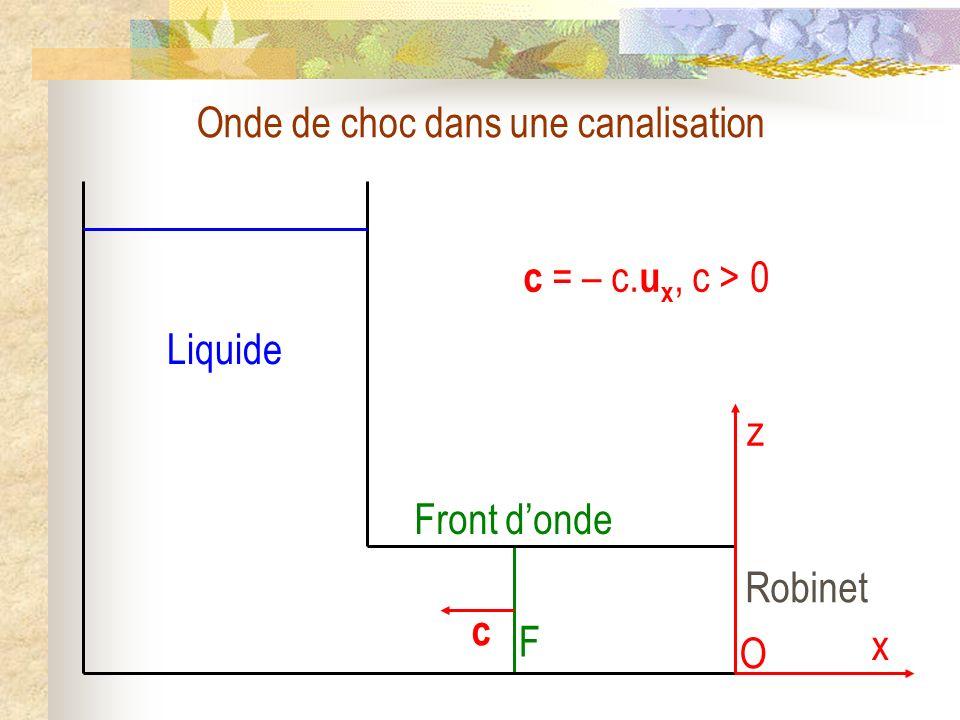 Front donde F c Onde de choc dans une canalisation c = – c. u x, c > 0 Liquide z x Robinet O