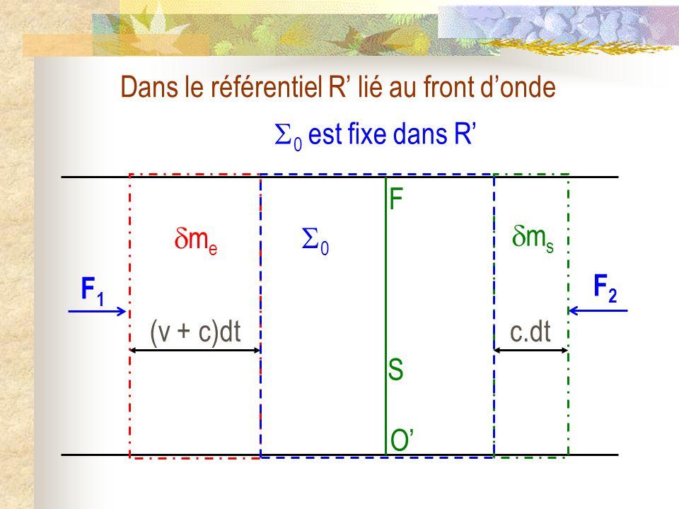 Dans le référentiel R lié au front donde F S O (v + c)dt F1F1 F2F2 m e m s c.dt 0 0 est fixe dans R