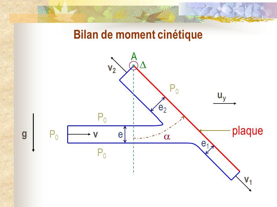 Bilan de moment cinétique e e2e2 e1e1 P0P0 v1v1 v v2v2 P0P0 P0P0 P0P0 g A uyuy plaque