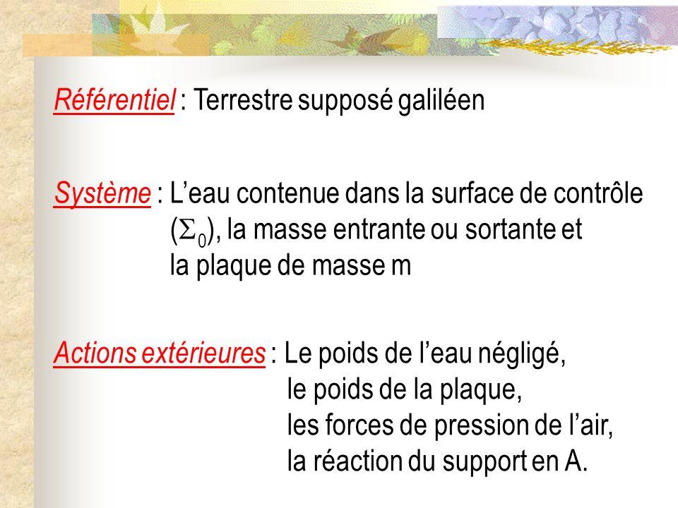 Référentiel : Terrestre supposé galiléen Système : Leau contenue dans la surface de contrôle ( 0 ), la masse entrante ou sortante et la plaque de mass