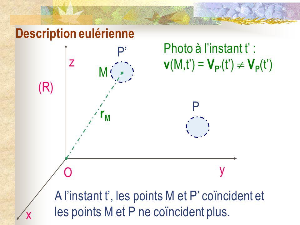Description eulérienne O x y z (R) P rMrM M Photo à linstant t : v (M,t) = V P (t) V P (t) P A linstant t, les points M et P coïncident et les points