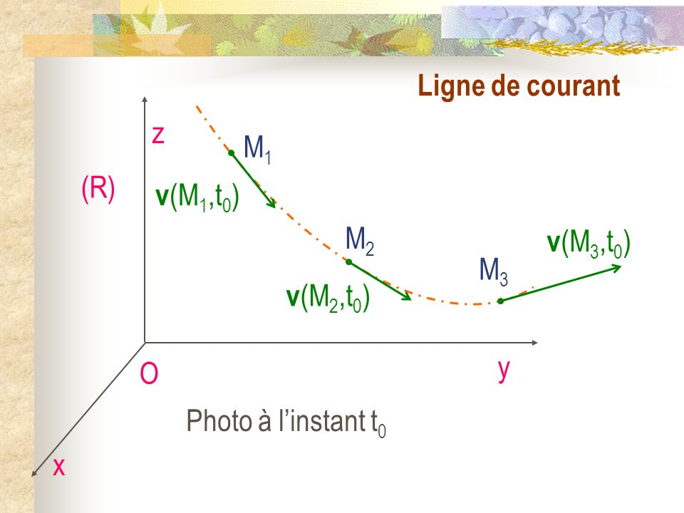 Ligne de courant O x y z (R) M1M1 v (M 1,t 0 ) M2M2 v (M 2,t 0 ) M3M3 v (M 3,t 0 ) Photo à linstant t 0