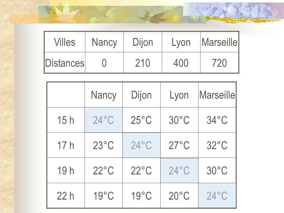 NancyDijonLyonMarseille 15 h24°C25°C30°C34°C 17 h23°C24°C27°C32°C 19 h22°C 24°C30°C 22 h19°C 20°C24°C VillesNancyDijonLyonMarseille Distances021040072