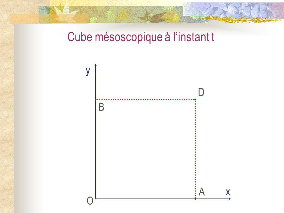 Cube mésoscopique à linstant t O x y A B D