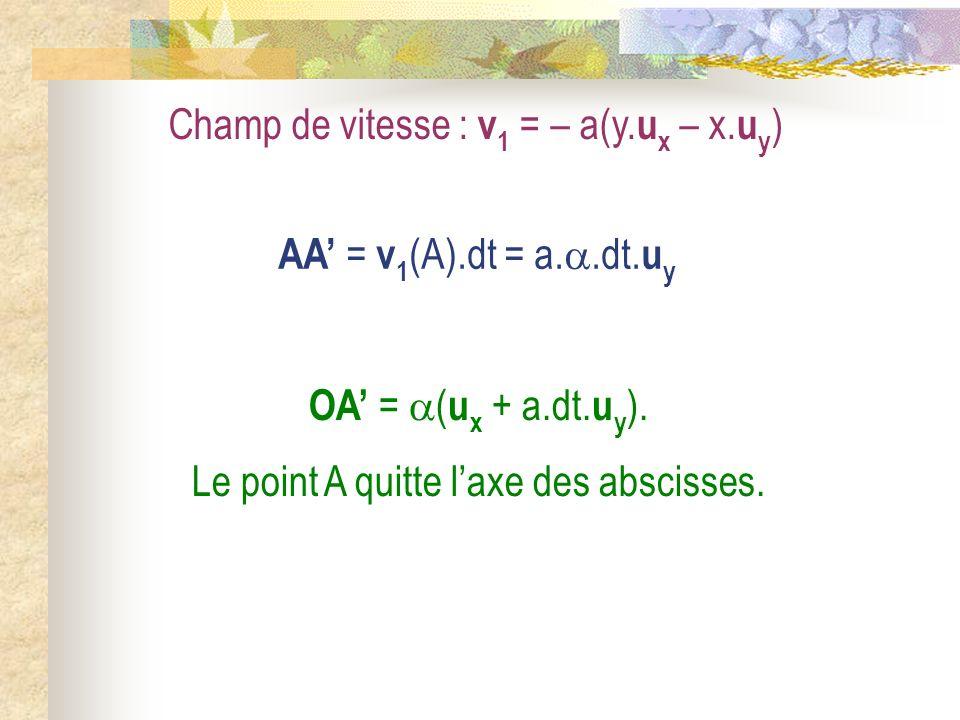 Champ de vitesse : v 1 = – a(y. u x – x. u y ) AA = v 1 (A).dt = a..dt. u y OA = ( u x + a.dt. u y ). Le point A quitte laxe des abscisses.