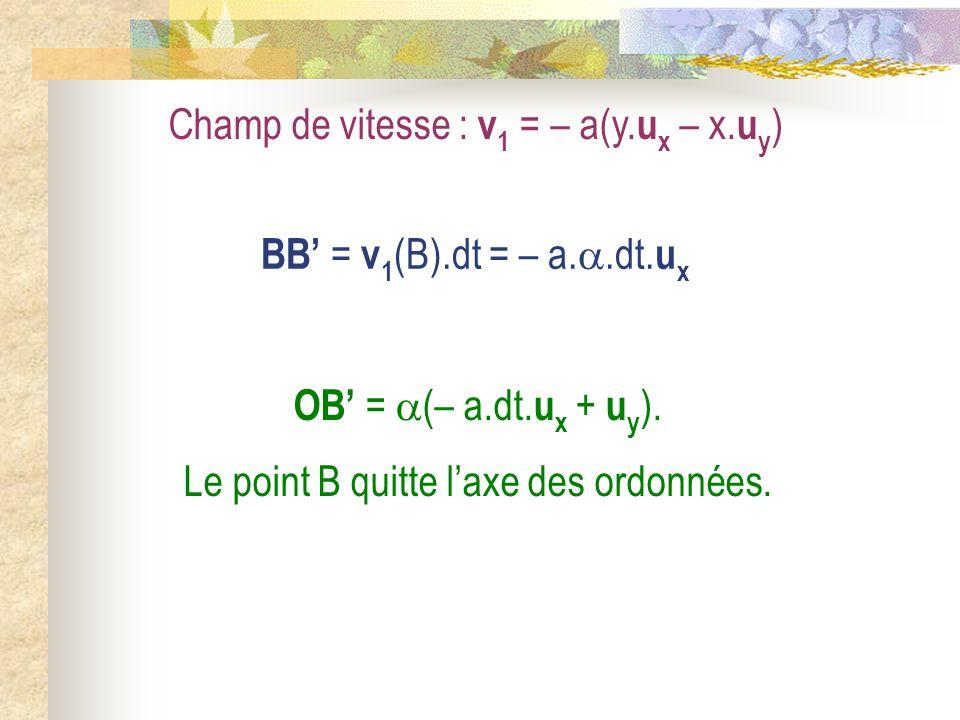 Champ de vitesse : v 1 = – a(y. u x – x. u y ) BB = v 1 (B).dt = – a..dt. u x OB = (– a.dt. u x + u y ). Le point B quitte laxe des ordonnées.