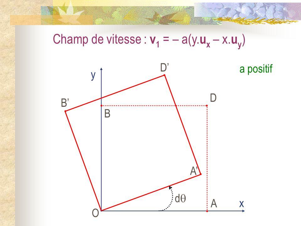 Champ de vitesse : v 1 = – a(y. u x – x. u y ) O x y A B D A B D d a positif